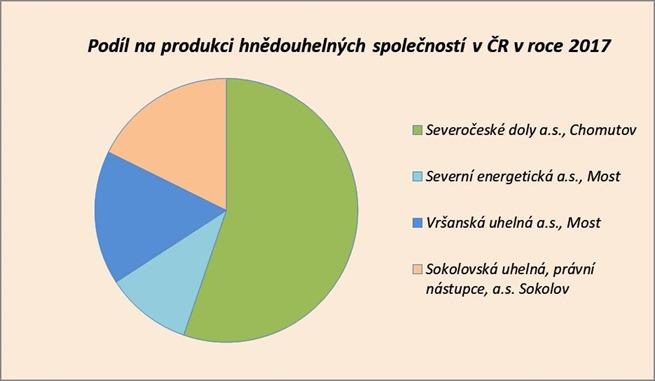 Podíl na produkci hnědouhelných společností v ČR v roce 2017